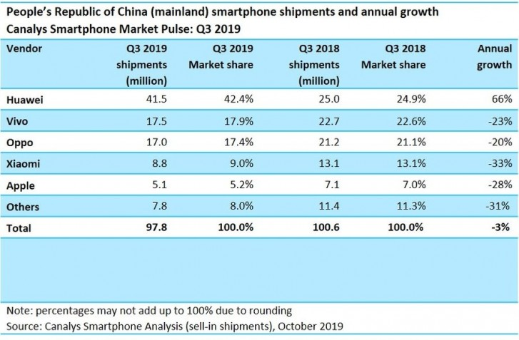 Canalys: Huawei dominates the domestic smartphone market in Q3 2019