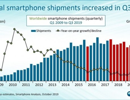 Canalys: Samsung and Huawei extend lead on Apple as global smartphone market returns to growth