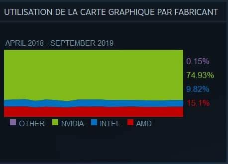 Carte graphique gaming, AMD a un gros problème, Nvidia