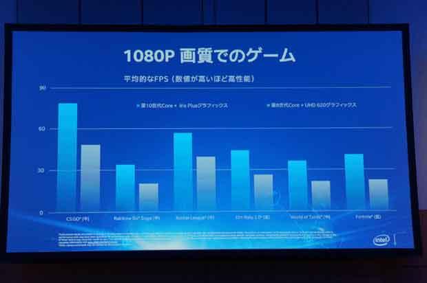 GPU Gen 11 d'Intel - Performance