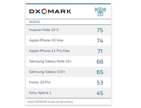 Enfin un moyen simple de connaitre les smartphones qui offrent les meilleures qualités audio