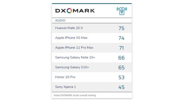 Le classement audio de DXOMark