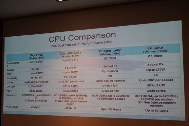 Processeur Serveur Intel - Document Asus (Image credit: Brainbox)