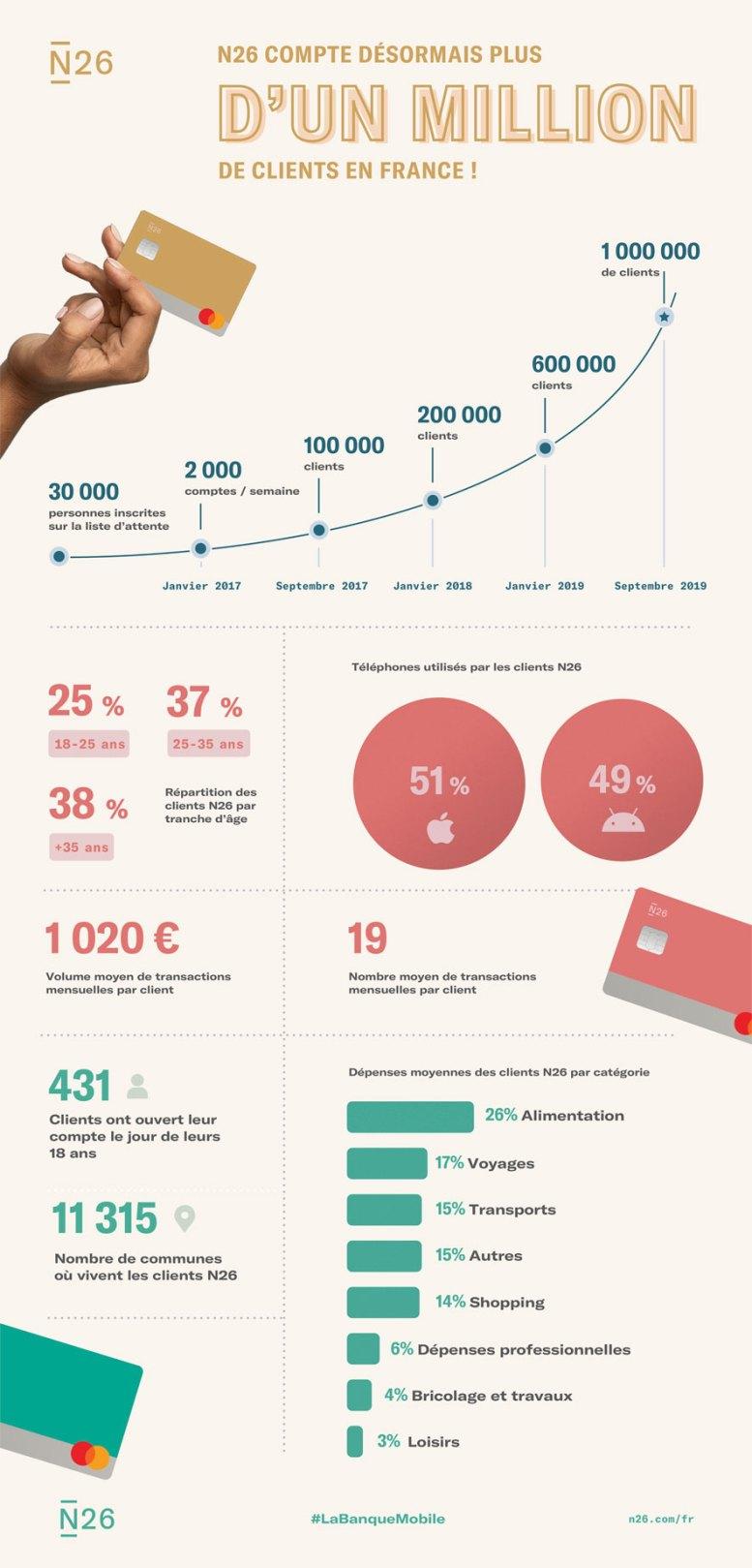 N26 compte un million de clients français
