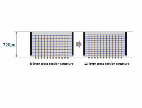 Samsung 12-Layer 3D-TSV chip packing tech introduced