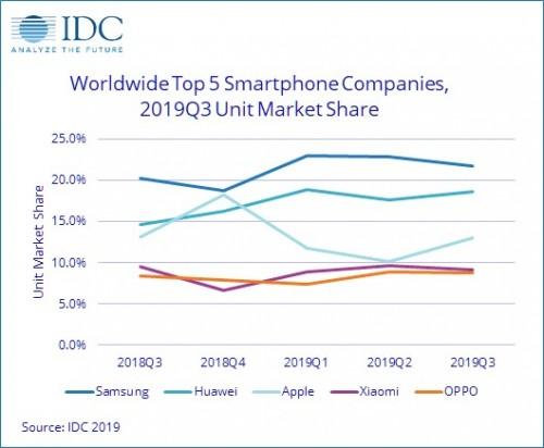 IDC: Smartphone market grew marginally in Q3, Samsung had the most shipments