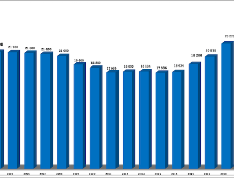 Le marché vidéo américain bat tous les records avant l'arrivée d'AppleTV+, Disney+, HBOMax et Peacock.
