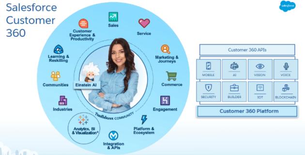 Salesforce s'appuie sur AWS pour son offre de centres d'appels