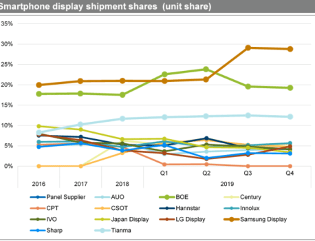 Samsung Display regains industry top spot in Q3 thanks to AMOLED