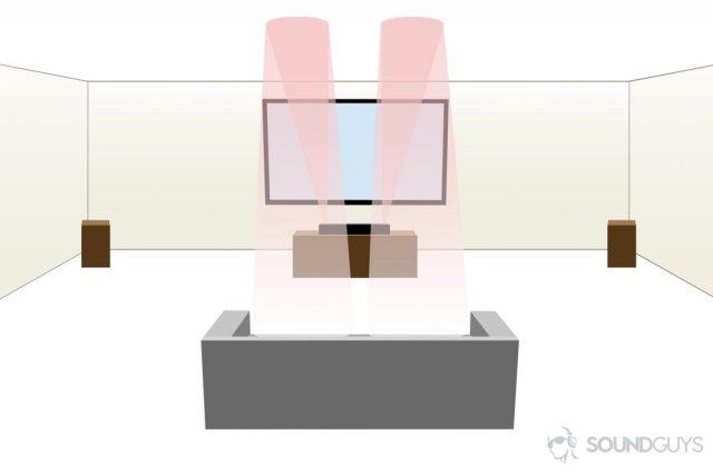 A diagram depicting how to best setup a Dolby Atmos soundbar.