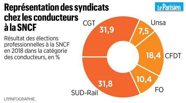 Grève SNCF : les cheminots ne feront pas de trêve pendant les vacances