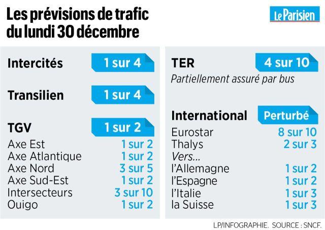 Grève SNCF : TGV, Transilien, TER… les prévisions de trafic pour ce lundi