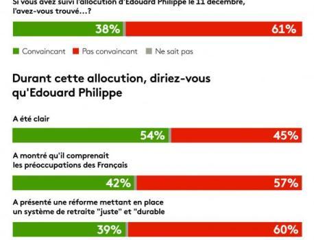 Réforme des retraites : six Français sur dix n'ont pas été convaincus par les annonces d'Édouard Philippe, … – franceinfo