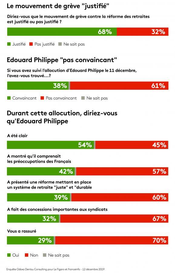 Résultats de l\'enquête Odoxa-Dentsu Consulting pour franceinfo et Le Figaro, publiée jeudi 12 décembre.