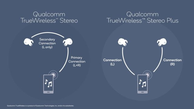 A diagram of Qualcomm True Wireless Stereo Plus and how it works compared to regular stereo connectivity.