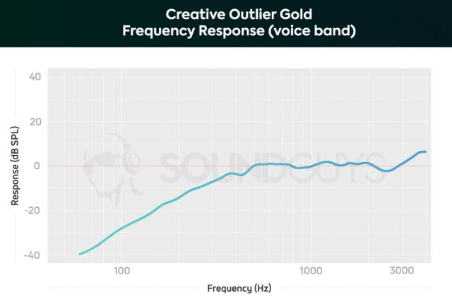 An isolation chart for the Creative Outlier Gold true wireless earbuds' microphone response, limited to the human voice band.