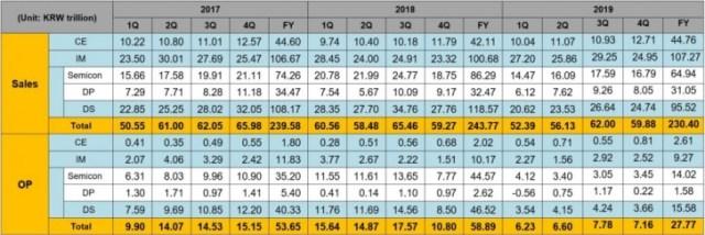 Demand for Samsung phones grew in Q4 2019, financial report reveals