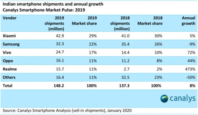 Xiaomi leads in India smartphone sales while Realme grows exponentially