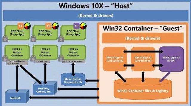 Windows10x Container Model