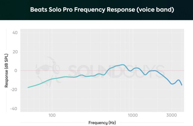 Frequency response chart of the Beats Solo Pro noise canceling headphones' microphone, limited to the human voice band.