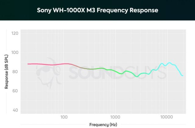 A chart showing the frequency response data from the Sony WH-1000X M3.