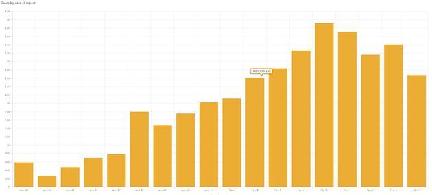 Le nombre de nouveaux cas quotidien de coronavirus, rapporté par