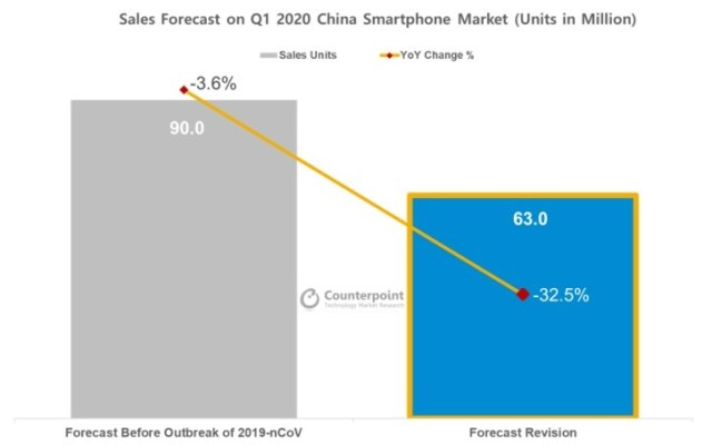 CR: Smartphone sales in China to fall substantially in Q1 due to nCoV