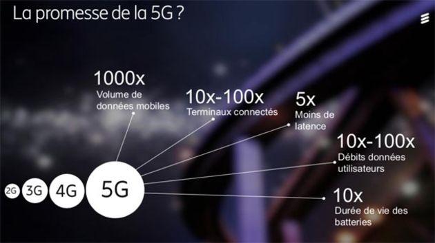 Oui, la 5G va aussi concerner les PC, voici comment