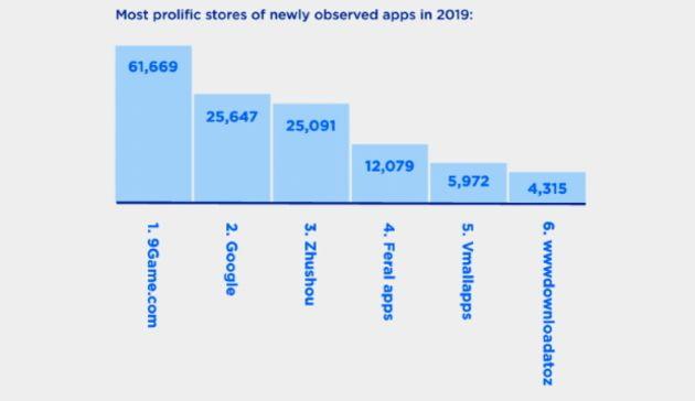Quel est le plus dangereux store d'applications sur mobile?