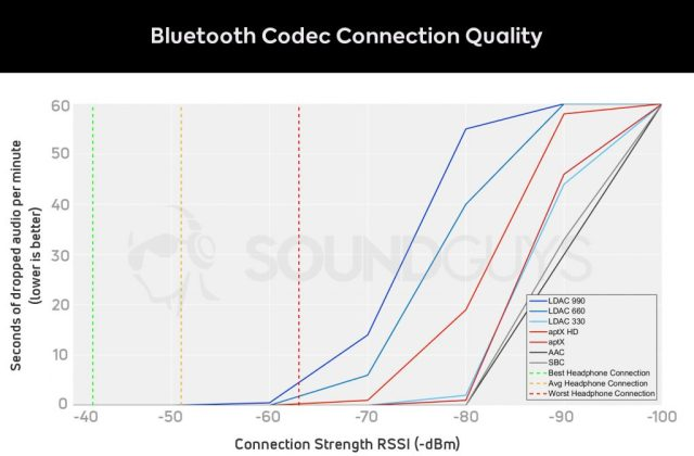 Graph of Bluetooth codec signal strength vs dropped seconds of audio