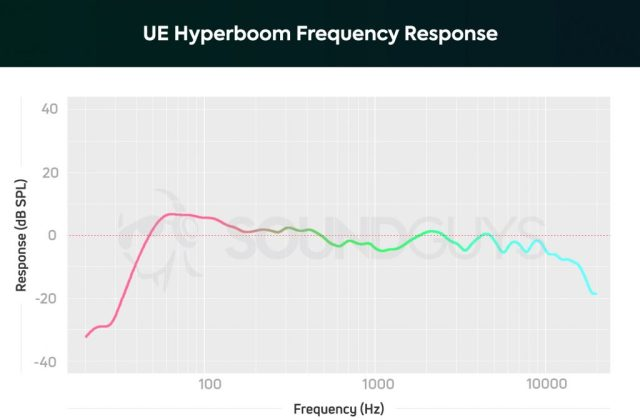 Frequency response graph of UE Hyperboom