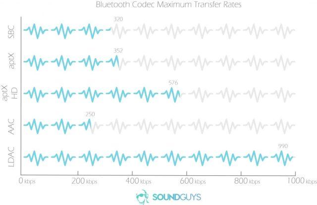 SBC aptX aptX HD AAC LDAC bluetooth codecs profile audio