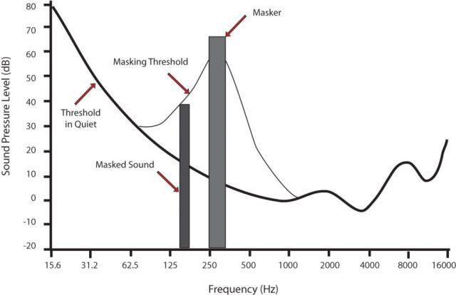 A chart demonstrating auditory masking.