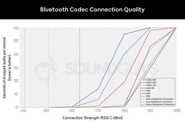 wireless beats headphones - Graph of Bluetooth codec signal strength vs dropped seconds of audio