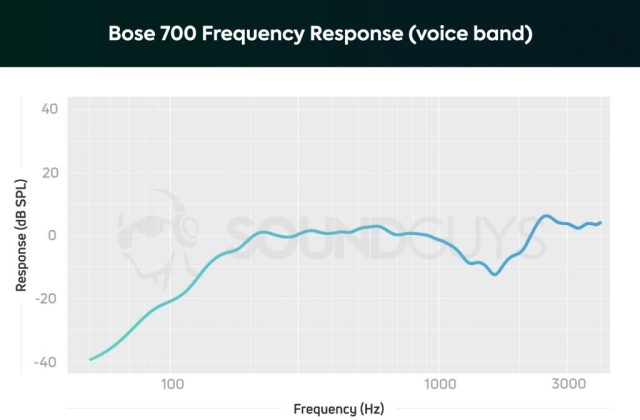The frequency response for the microphone shows a sharp drop off under 200Hz.