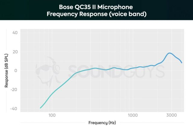 A chart showing the microphone performance of the Bose QC35 II in the voice band.