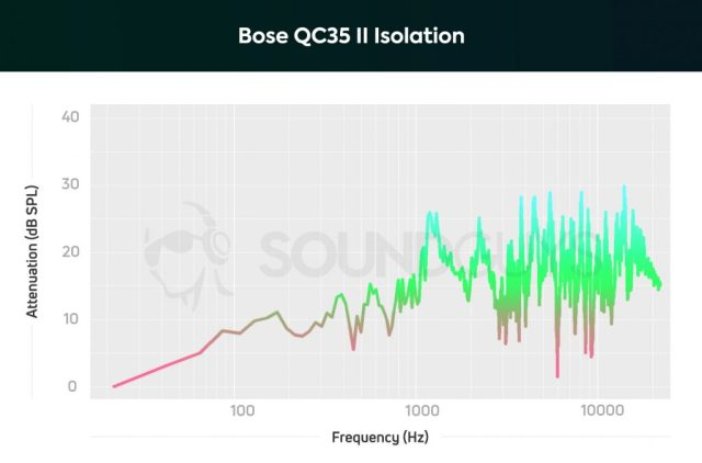 A chart showing the isolation performance of the Bose QC35 II headphones
