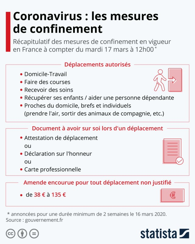 Infographie: Coronavirus : les mesures de confinement | Statista