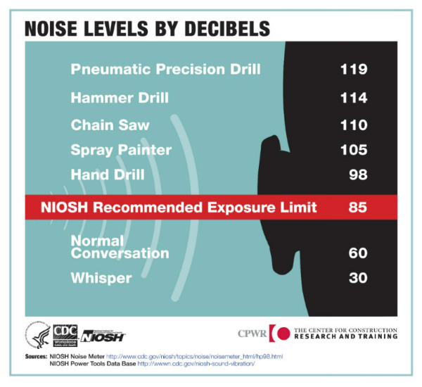 A CDC-provided chart of listening levels by decibel.