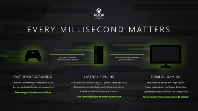 Xbox Series X Latency Boost
