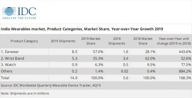 IDC reports India wearable device market is booming, with basic wearables and Xiaomi at the helm