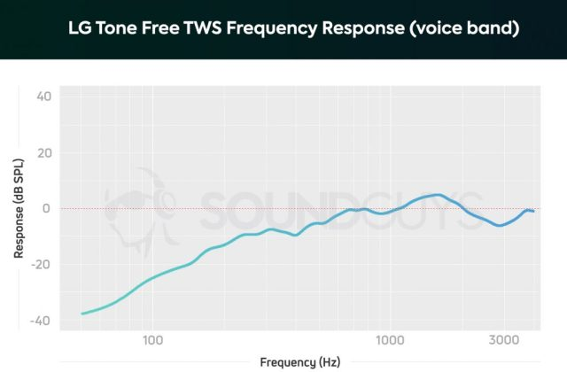 A chart depicting the LG Tone Free TWS microphone response, limited to the human voice band.