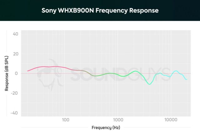 Frequency response graph of the Sony WH-XB900N headphones.