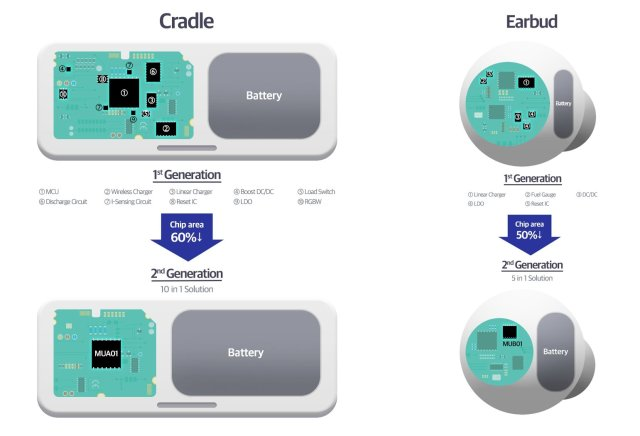 Samsung MUA01 MUB01 All-In-One Power Management IC Infographic