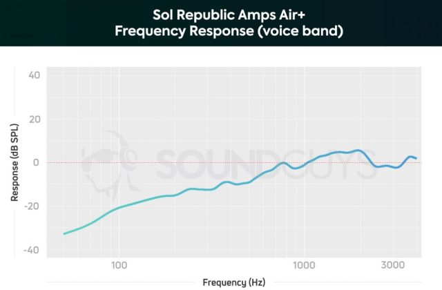 A chart depicting the Sol Republic Amps Air Plus frequency response of the microphone array, limited to the human voice band.