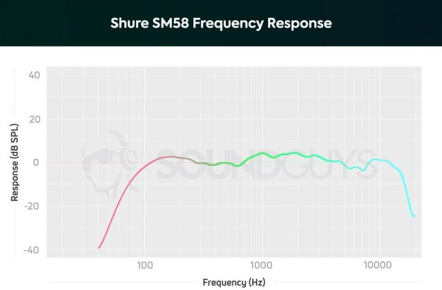 Shure SM58 microphone frequency response chart.