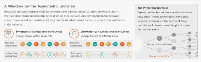 an infographic showing the asymmetric Universe and division of planets
