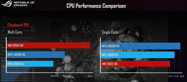 Core i9-10900K Vs Ryzen 9 3950X