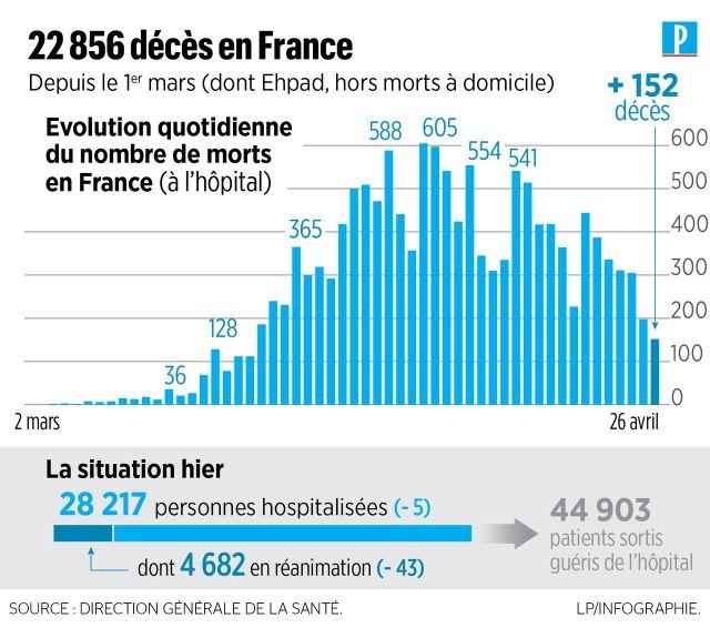 Coronavirus en France : 242 nouveaux décès, 22 856 au total depuis le 1er mars