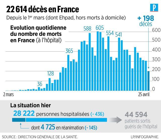 Coronavirus en France : 369 nouveaux décès, 22 614 au total depuis le 1er mars